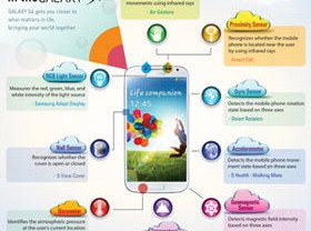 Samsung Discloses More about the 9 Sensors Used in the Galaxy S4