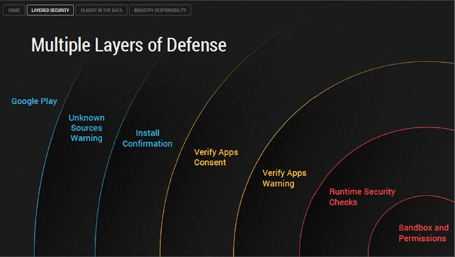 layered-security-android