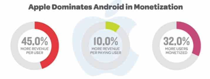 apple-android-monetization