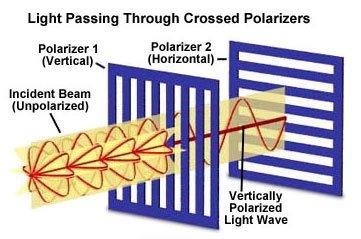 Polarization-of-Light