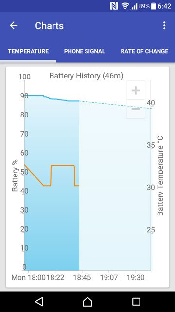 android cpu usage