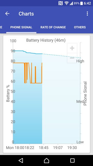 android cpu usage chart