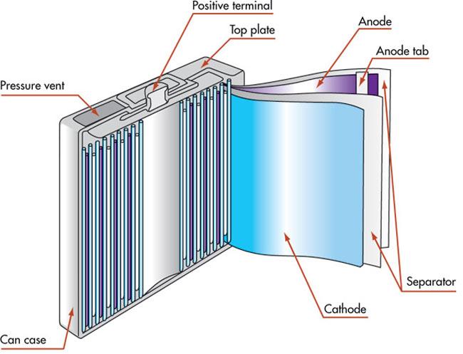 Li-ion Battery Technology