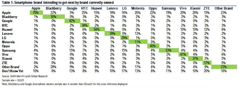 Customers' orientation towards smartphone brands
