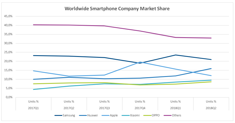 Worldwide smartphone OEM market share