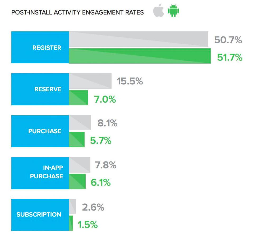 iOS vs Android - App install activity stats