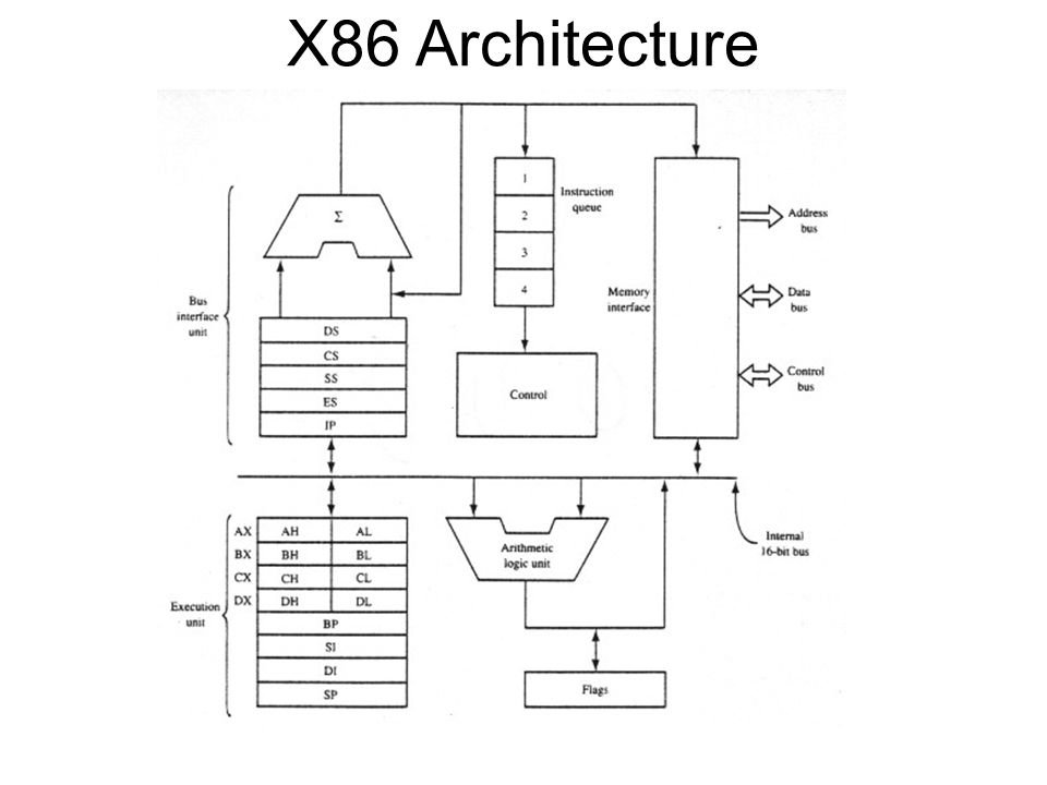 ARM, ARM64, and x86 - What's the Difference? | DroidViews