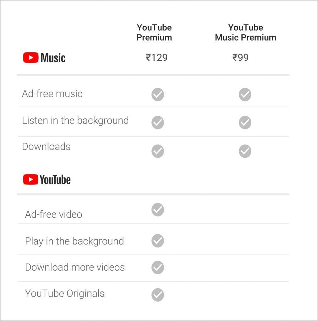 YouTube Premium India