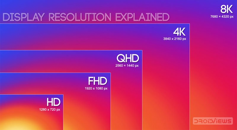 Screen Resolution Sizes What Is Hd Fhd Qhd Uhd 4k 5k 8k