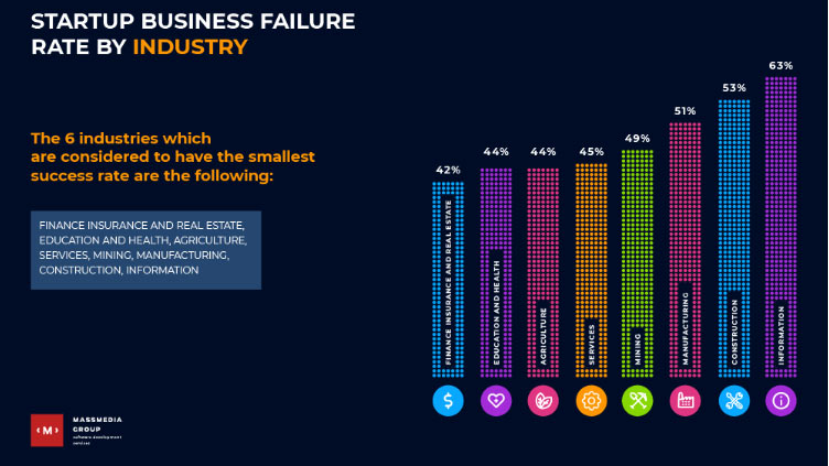 business failure rate