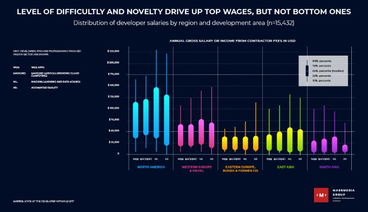 custom software developer salary stats