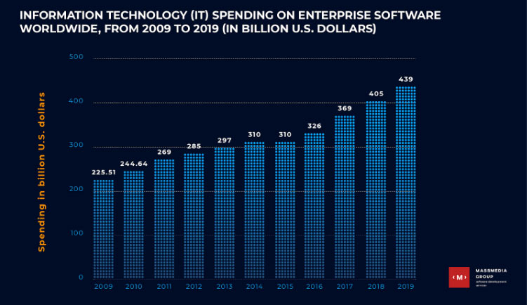 it spending on software