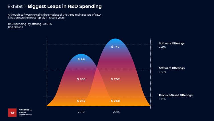 r&d spending stats